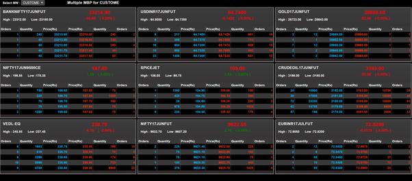 Indicator sederhana yang bisa diandalkan menentukan entry point trading binary option