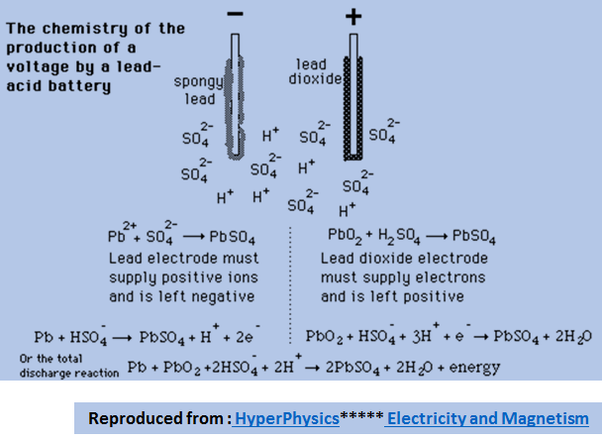 the chemistry of batteries and its How different types of batteries work from a chemical perspective, all kinds of common and esoteric batteries.