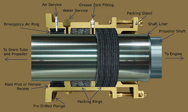 Does A Mechanical Seal Gives 100 Leak Proof Sealing Or