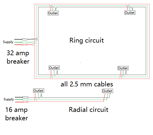 Surprising What Are The Differences Between Ring And Radial Circuit Quora Wiring 101 Mecadwellnesstrialsorg
