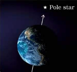 This Star Happens To Lie At The Exact North Pole Of Rotational Axis Earth So When Rotates On With Polaris Northern Tip