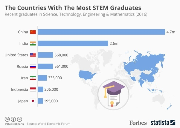 Which Are The Leading Countries In Science And Technology