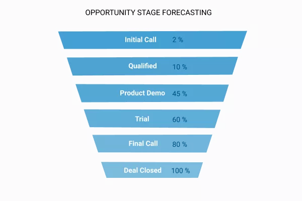 What are the business methods for sales forecasting? - Quora
