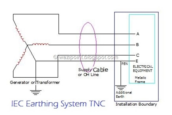What is substation grounding? - Quora