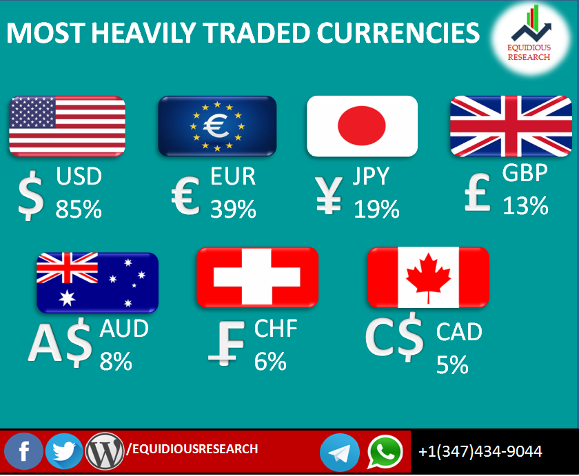 Major currencies forex 27 major currency pairs