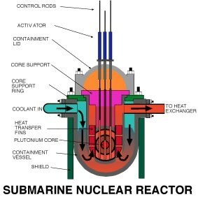 how does the nuclear reactor of a submarine work? - quora labeled diagram of nuclear atoms diagram of nuclear powered submarine
