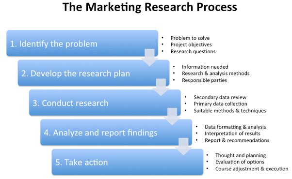 How To Write A Marketing Research Proposal Is It Difficult Quora