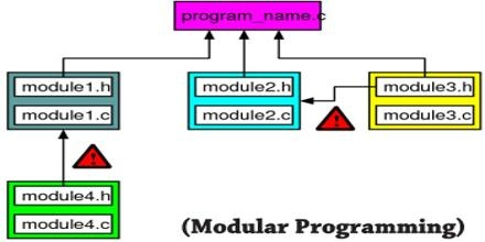 What Is Modular Programming Where Is It Used Quora