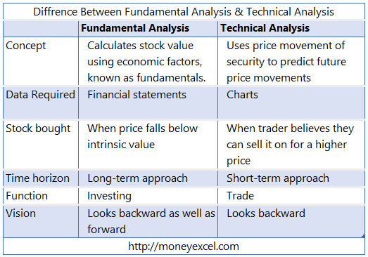 What is a fundamental analysis of the stock market? - Quora