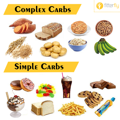 Macronutrients & Micronutrients | Pomona College in ...  |Complex Carbs Examples