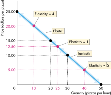 What Is The Elasticity Of A Linear Demand Curve Quora