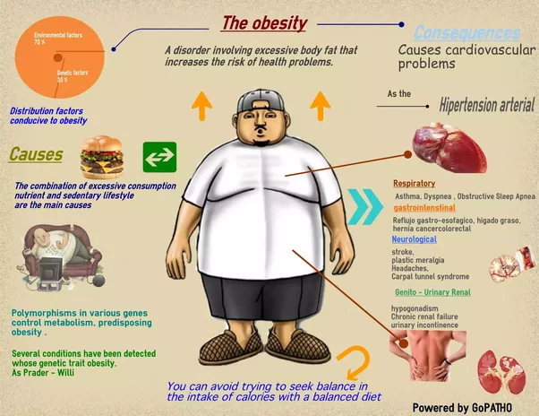 the causes of heath problems and obesity in some countries Most of the health problems associated with obesity will obesity in children - causes parents and children talk about some of the factors that can cause a.