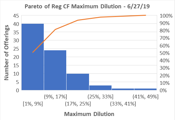 What is the usual percentage of shares that go to seed