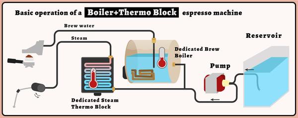 How Does A Coffee Machine Work
