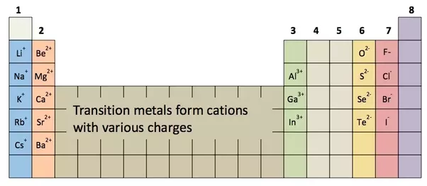 Which groups form cations quora in the category of something you never thought you needed here is a link to a set of periodic tables annotated by a geochemist bruce railsback urtaz