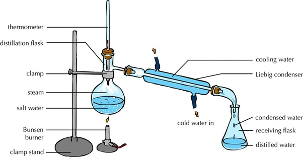 How to make distilled water in hindi
