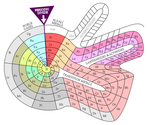 How to describe the different types of periodic tables quora there are also more exotic types of periodic tables such as this spiral periodic table urtaz Images