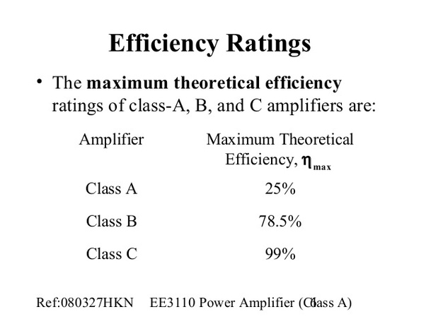 Which class of amplifiers is least efficient? Why? - Quora
