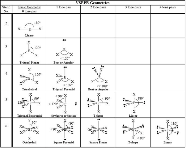 what is the molecular shape of so2 quora