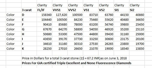 For Example D Color Vvs1 Clarity Will Cost You 127 620 In Total