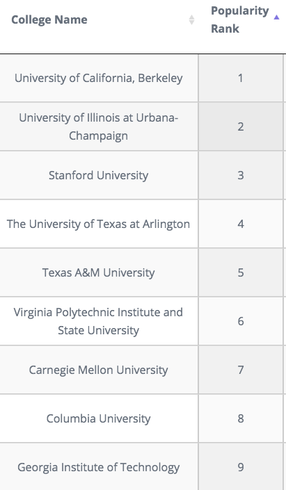 Which University In The Us Is Good For An Ms In Civil Engineering Quora