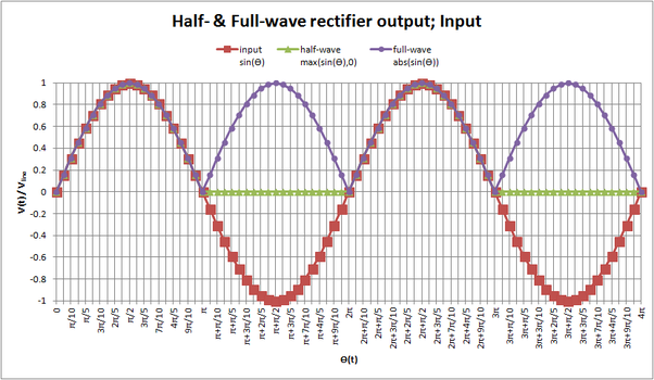 What is the frequency of the capacitor ripple voltage in a