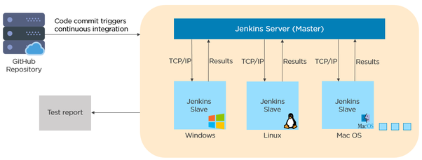 What is the best way to learn DevOps with Jenkins? - Quora