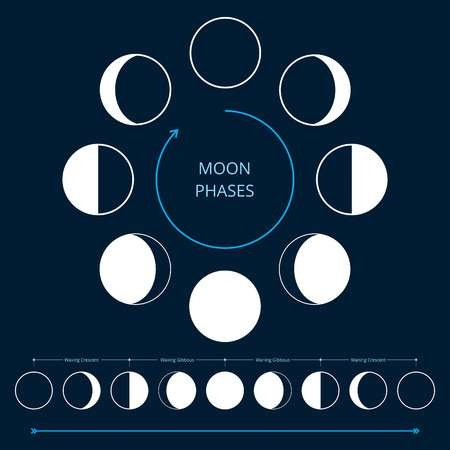 What does the Moon represent in astrology? - Quora