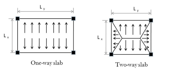 What is the difference between normal slab and post