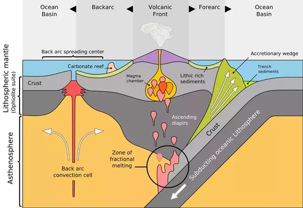 And Of Composite Volcano Divergent Boundary Diagram Diy