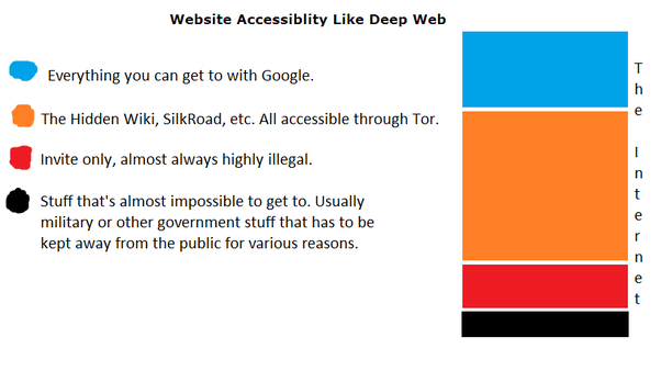 Quel est le meilleur moyen d'apprendre le web sombre dans le piratage?