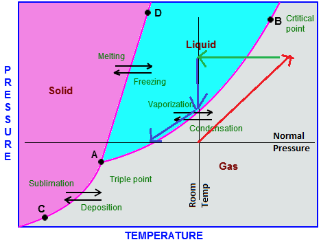 Does Pressure Increase Or Decrease Temperature Quora