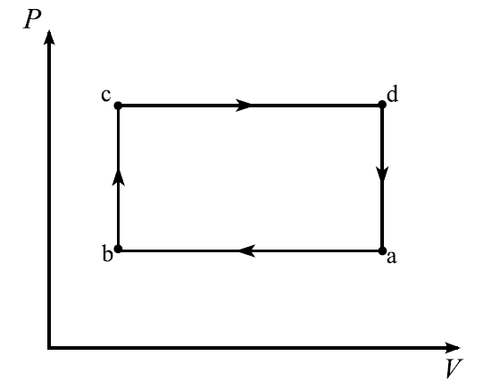How To Find The Efficiency Of A Rectangular Pv Diagram In