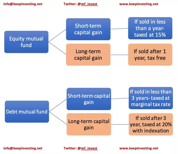 What Are Mutual Funds How Do They Work Quora