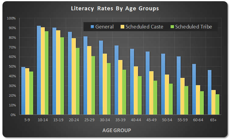 What Are The Reasons For India S Poor Literacy Rate 7404 Which