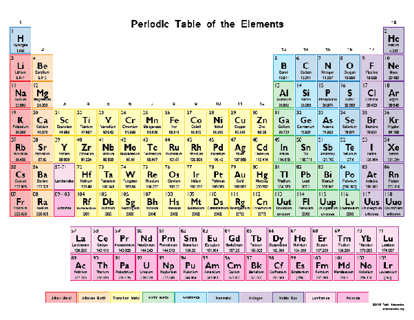 How many columns are in a periodic table quora urtaz Gallery
