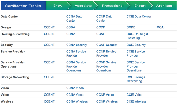 What is the scope of CCNA and CCNP in India? - Quora