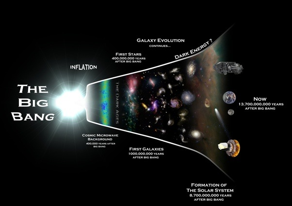the mysterious beginning the big bang and steady state The big bang model vs the steady state and starts to fall the crash of the long fall may be the big bang to the beginning of another universe.