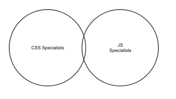 Why is CSS undervalued compared to JS? I'm not a programmer & have a