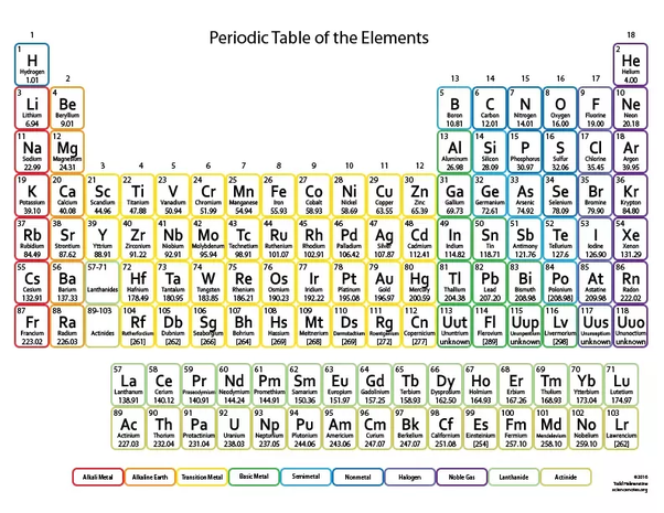 horizontal rows of elements in the periodic table are known as periods