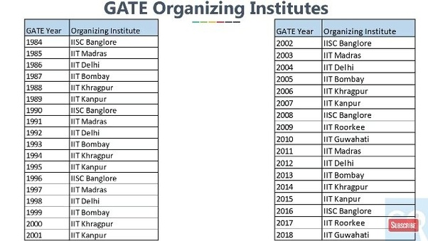 IIT Madras Wikipedia: When Did IIT Madras Conduct The GATE Exam Last Time?