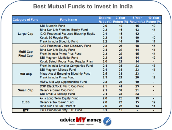 What are the steps to open a sip account for mutual fund investing 5 invest in sip or lump sum you can go online to each of these mutual fund websites invest online in direct plans with low costexpense ratio to save on solutioingenieria Images