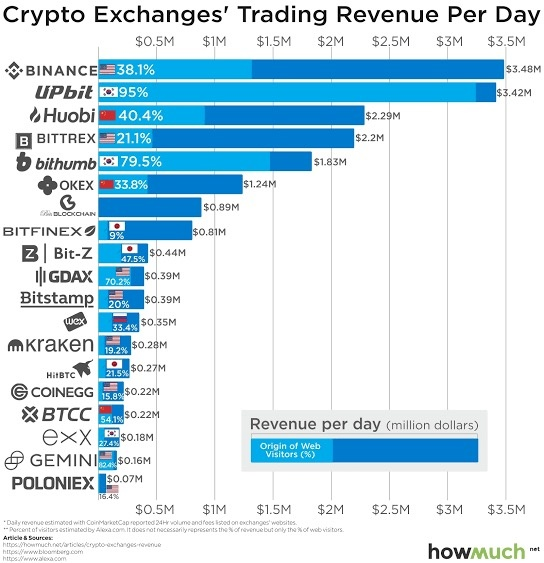 most reputable exchange to buy cryptocurrencies