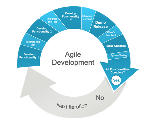 What are the pros and cons of the waterfall and agile for What is agile and waterfall
