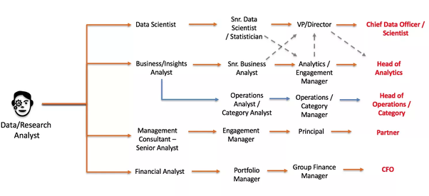 What is the career track of a data analyst? - Quora