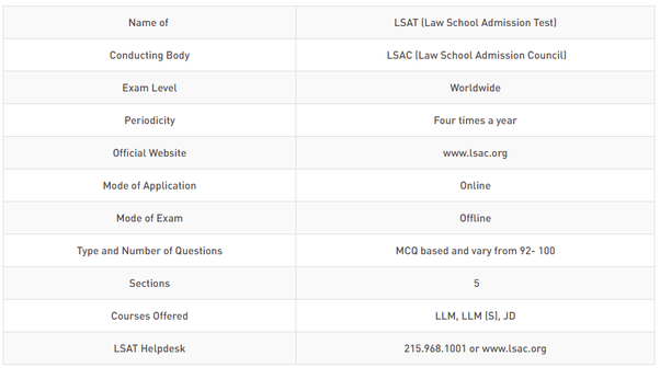 What Is Lsat Law School Addmisson Test Exam Quora
