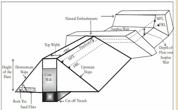 Why do we use cutoff walls in weirs? - Quora