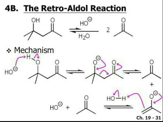 What Is A Retro Aldol Condensation Reaction Quora