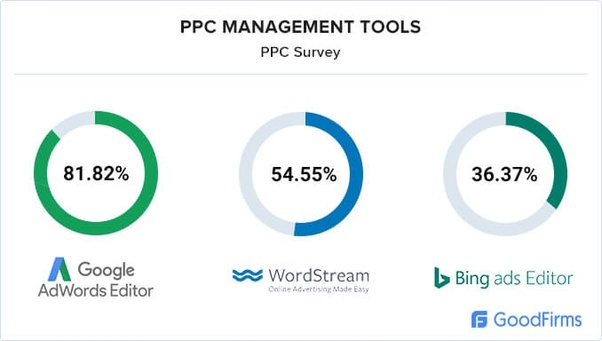 Which Are The Top 10 Tools For Ppc Quora