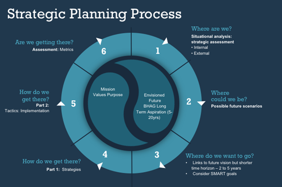 What are the steps of strategic planning? - Quora